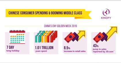 Chinese Consumer Spending & Booming Middle Class